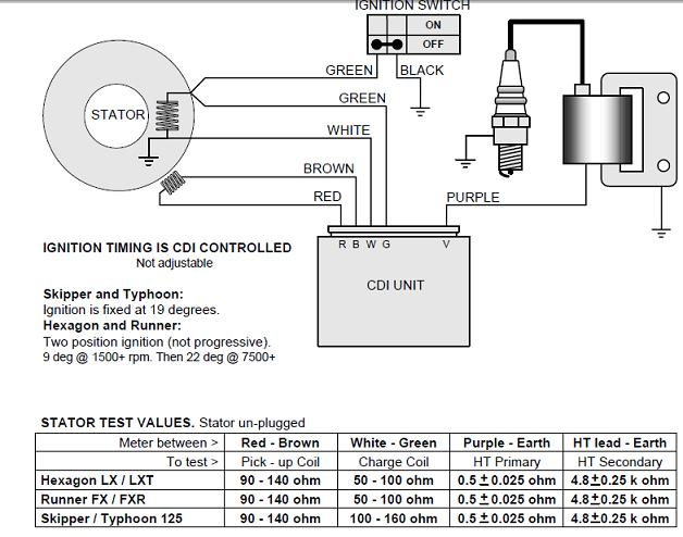 lc vs ac engine gilera runner stator, cdi on a typhoon piaggio zip 50 2t wiring diagram at alyssarenee.co